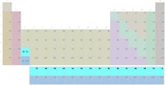Taula periodikoa, lantanidoen taldea (zaila) (Bigarren Hezkuntza - Batxilergoa)