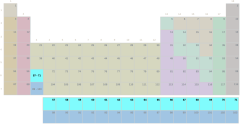 Periodensystem, Lanthanoidengruppe ohne Symbole (schwierig)