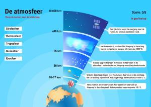 De atmosfeer. Topo Wereld