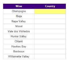 Wines by country (JetPunk)