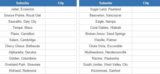 U.S. suburbs (JetPunk)