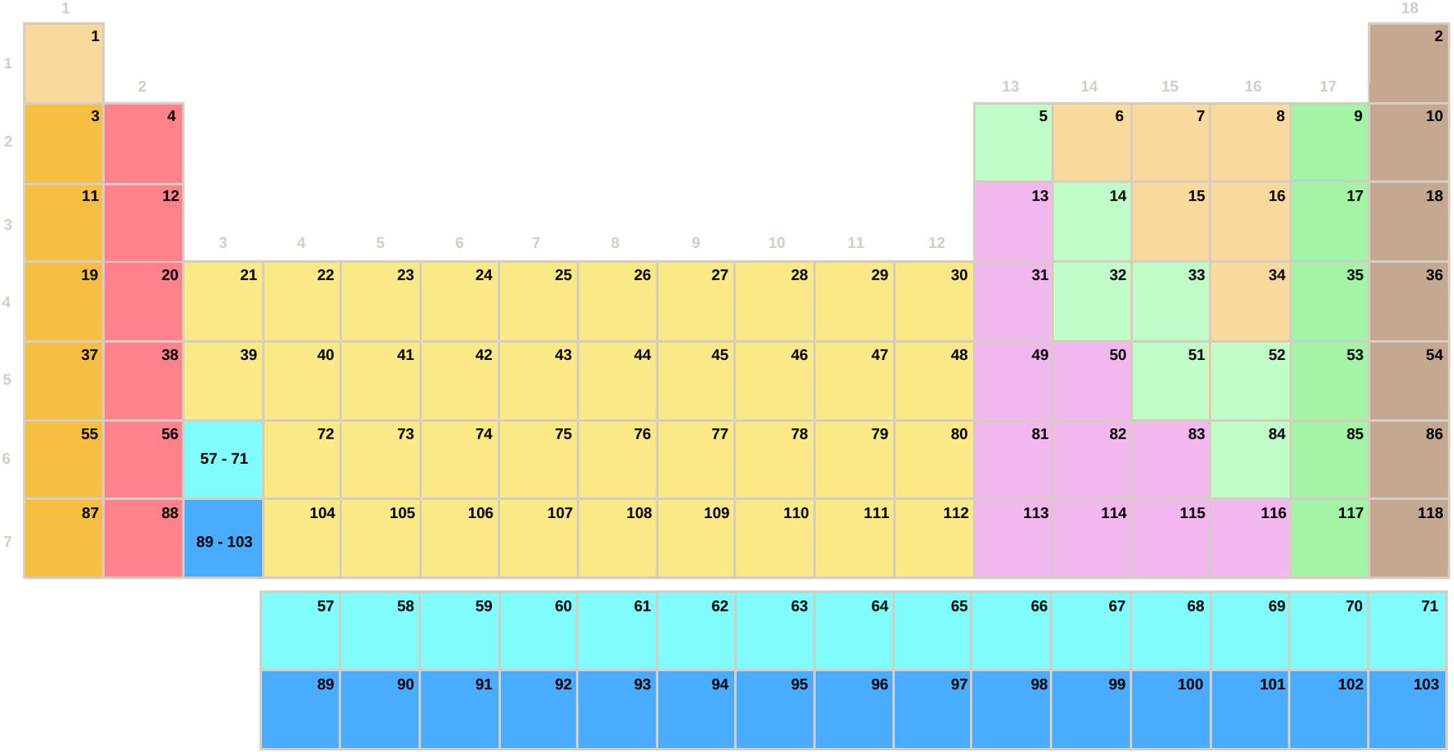 Tabla periódica por subgrupos sin símbolos (Secundaria-Bachillerato)