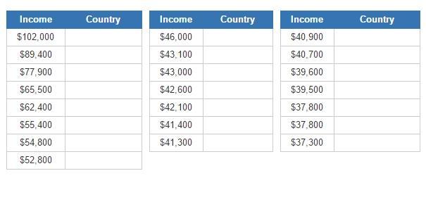 Richest countries (JetPunk)