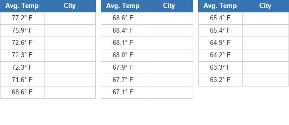 Hottest US cities  (JetPunk)
