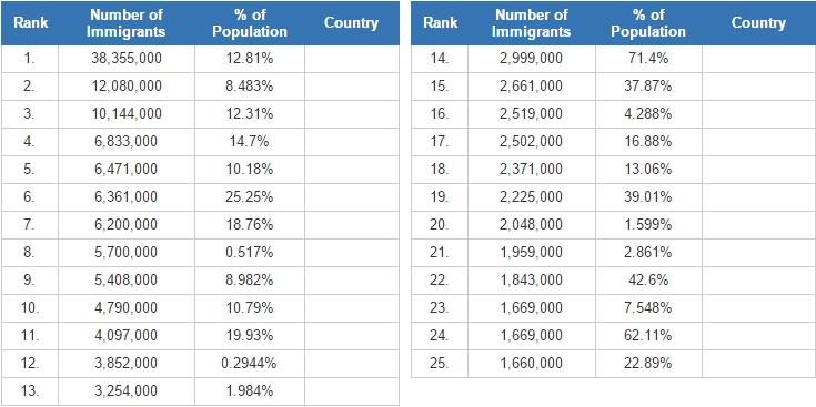 Countries with the largest foreign born population (JetPunk)