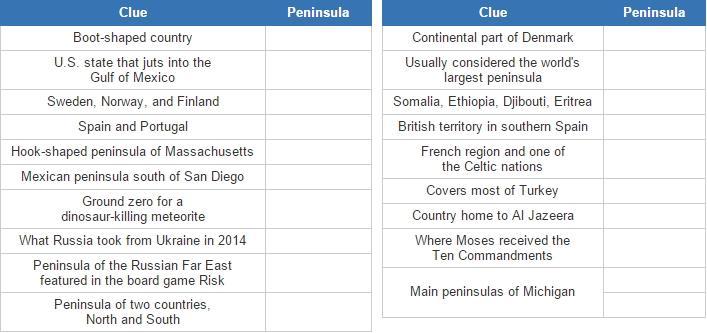 Peninsulas of the world (JetPunk)