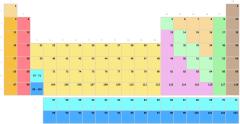 Periodensystem nach Untergruppen ohne Symbole (schwierig)
