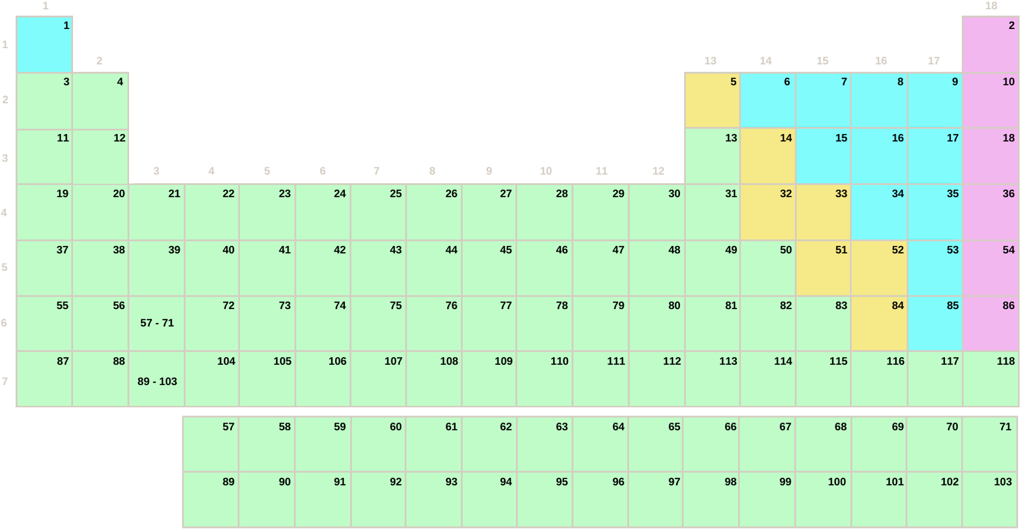 Tabela periódica por grupos sem símbolos (difícil)