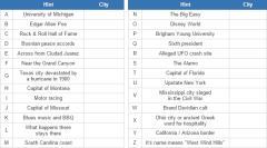 U.S. cities  (JetPunk)