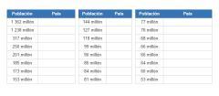 Países más grandes según la Población (JetPunk)