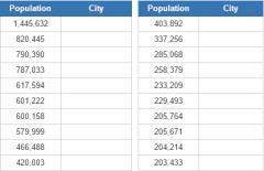 Biggest U.S. capital cities (JetPunk)