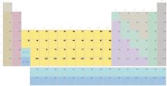 Táboa periódica, grupo metais de transición sen símbolos (Secundaria-Bacharelato)