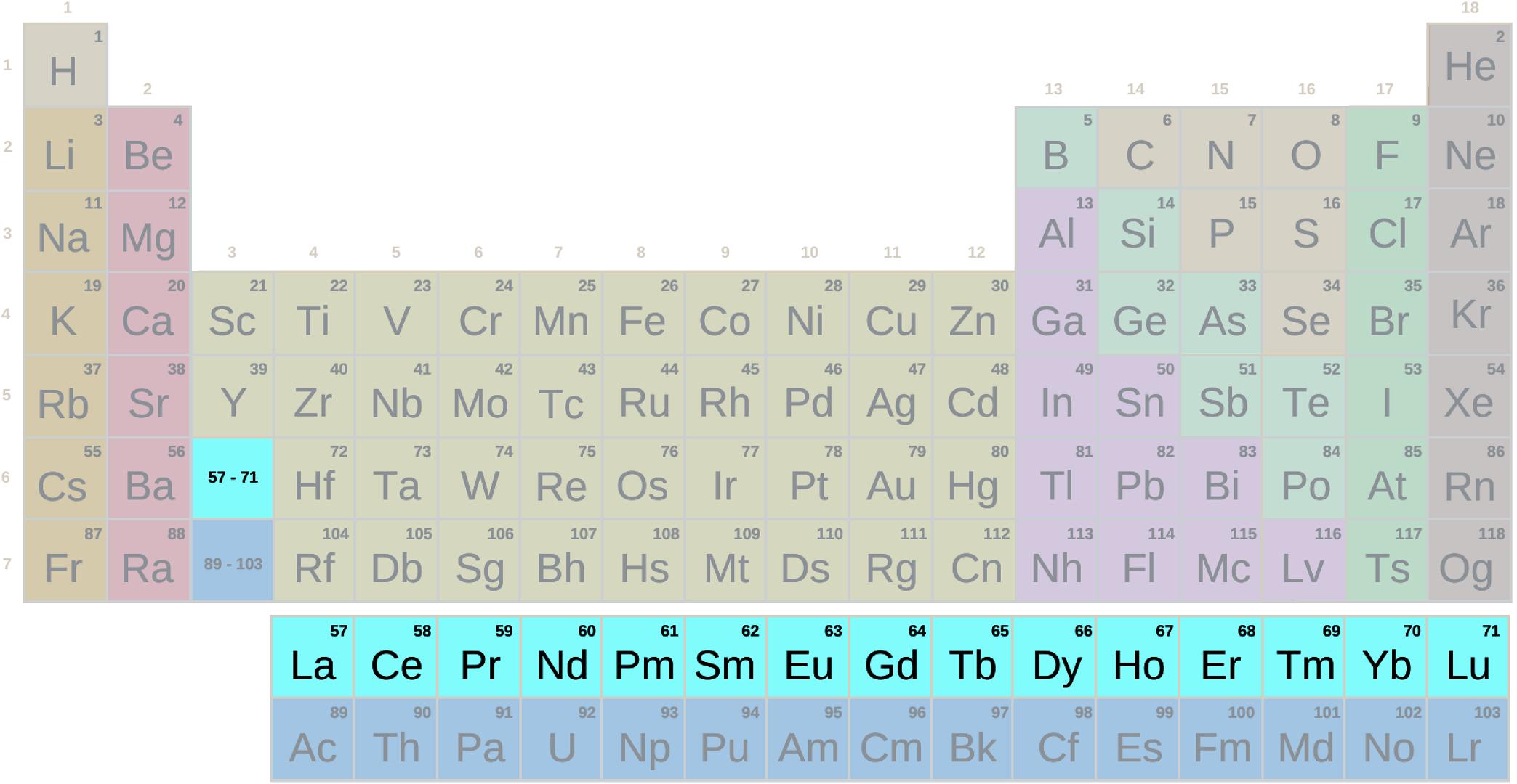 Tavola periodica, gruppo lantanide con simboli (difficile)