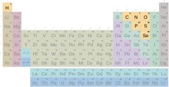 Táboa periódica, grupo non metais con símbolos (Secundaria-Bacharelato)