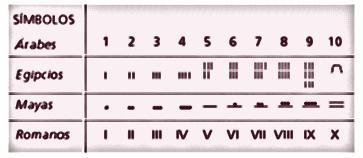 Historia de los números. Desde su origen a la numeración actual.