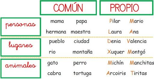 Nombres comunes y propios