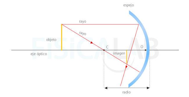 Óptica física