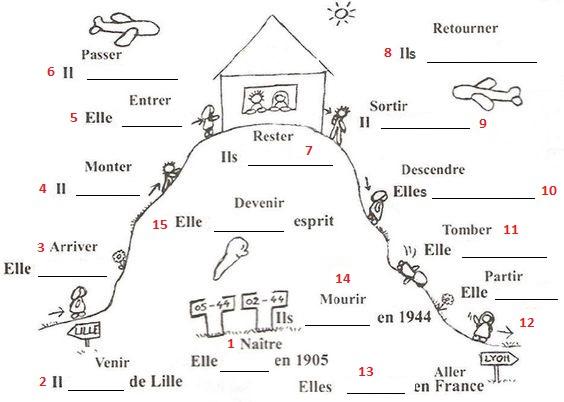 Le passé composé. Exercices niveau A2 (Bonjour de France)