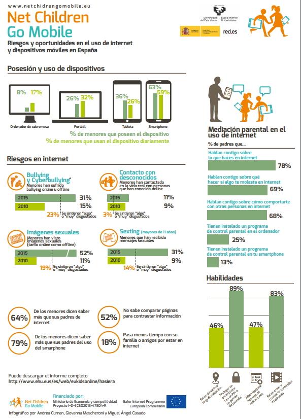Net Children Go Mobile: los niños se inician en Internet a los 7 años