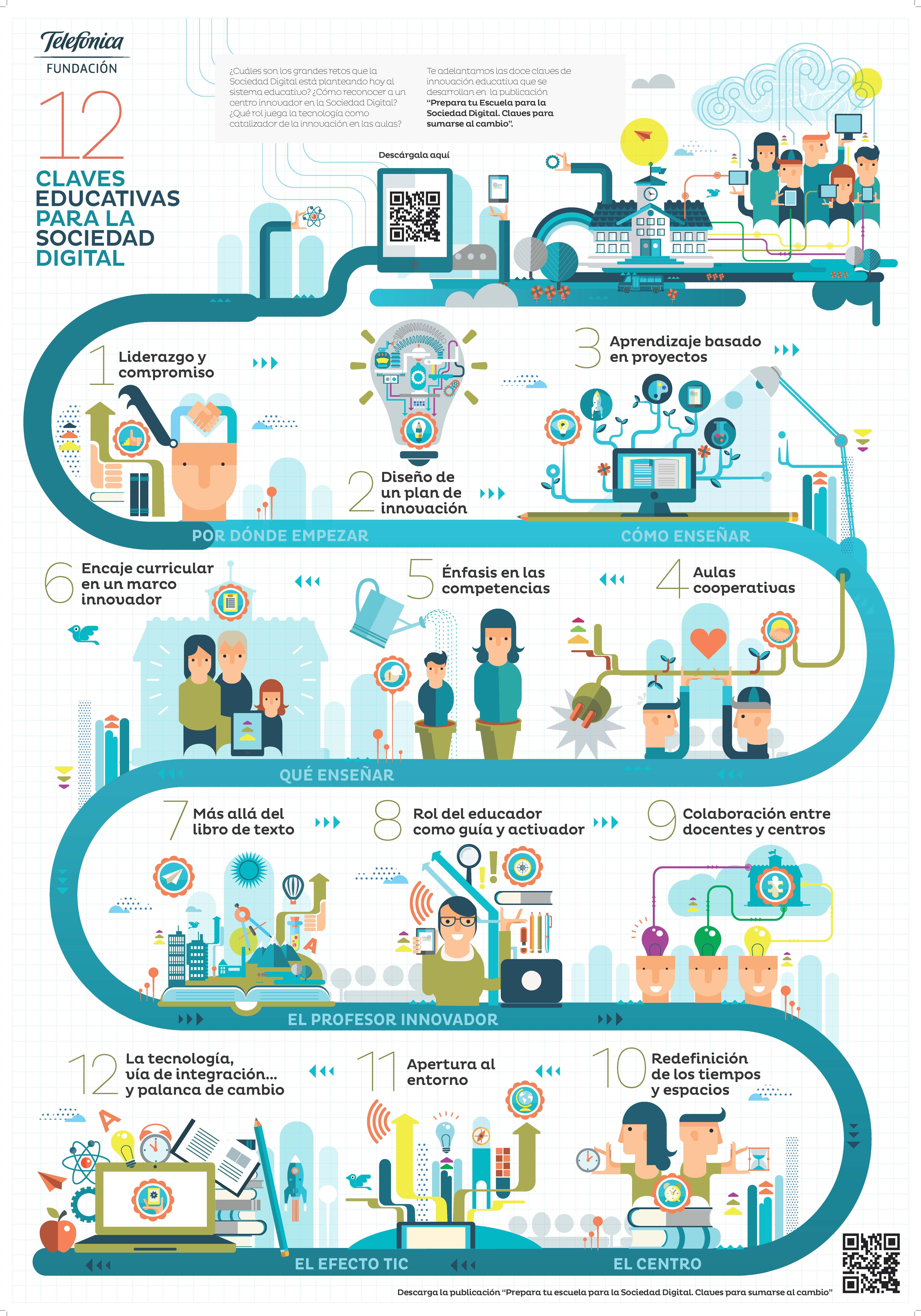 Prepara tu Escuela para la Sociedad Digital: Claves para sumarse al cambio (Fundación telefónica)