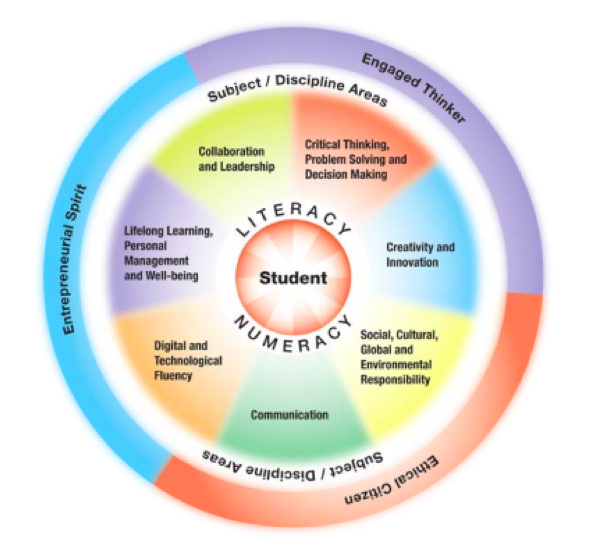 Los estudiantes, el centro y motor del aprendizaje