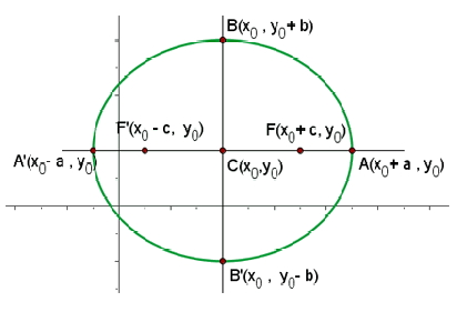 Equation Of The Ellipse With Center X0 Y0 And Focal Axis Parallel To X Axis Profuturo Resources Multiplying both sides by said inverse, we got y=0. profuturo resources