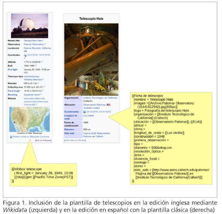 Wikidata y DBpedia: viaje al centro de la web de datos