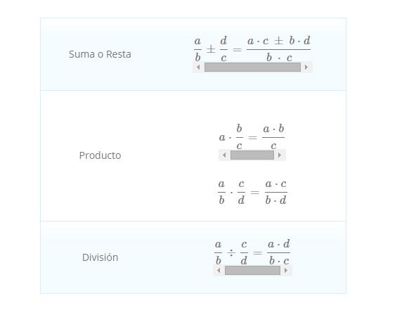 Suma, Resta, Multiplicación y División de Fracciones (Fisicalab.com)