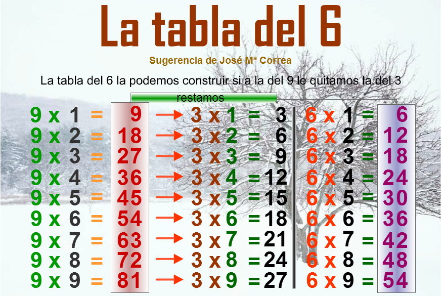 La tabla del 6. Curioridades matemáticas
