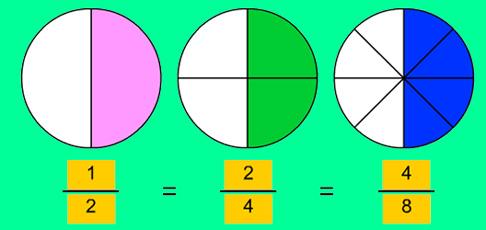 Cómo saber si dos fracciones son equivalentes