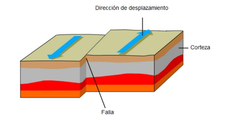 Extracción de aguas subterráneas y terremotos. Pruebas liberadas PISA. Geología (2015)