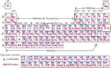 Química de Bachillerato en Wikillerato