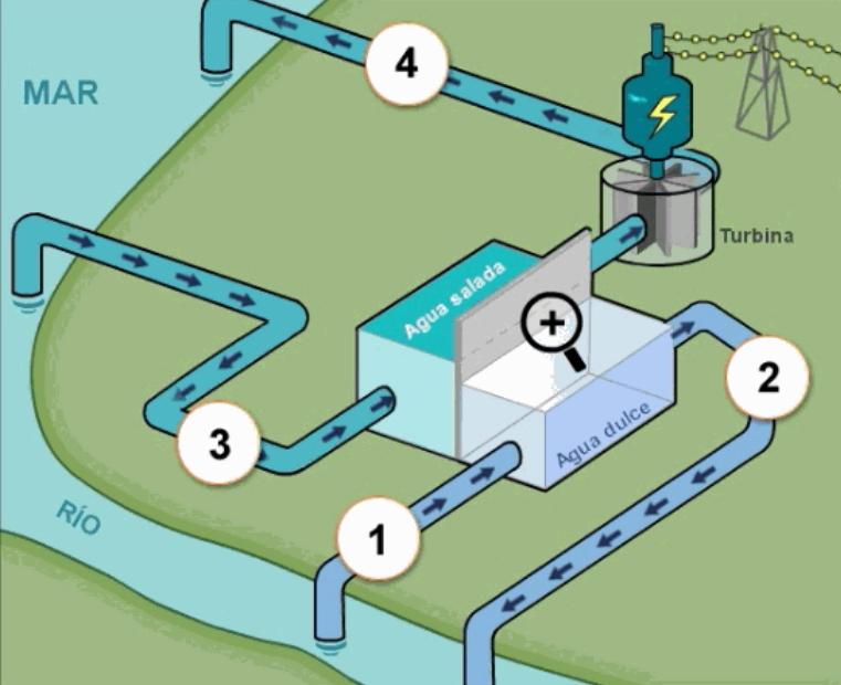Central eléctrica azul. Pruebas liberadas PISA. Física (2015)
