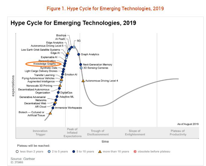 Los grafos de conocimiento de nuevo en 2019 el 'Hype Cycle for Emerging Technologies de Gartner