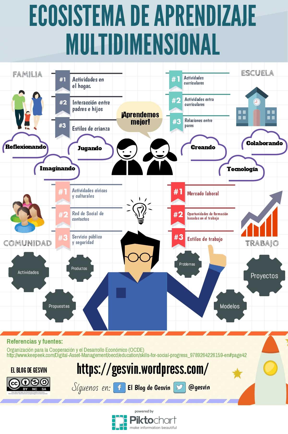 Ecosistemas de aprendizaje multidimensional