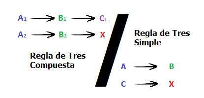 Calculadora de regla de tres compuesta