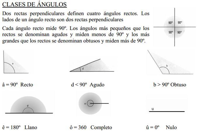 ángulos y medida