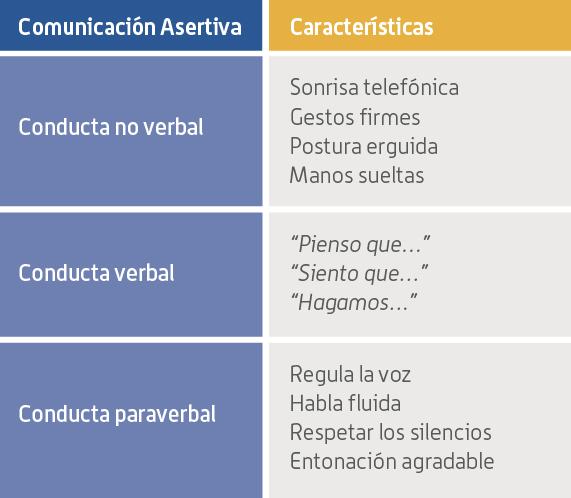 Técnicas de Comunicación Asertiva (Divulgación Dinámica)