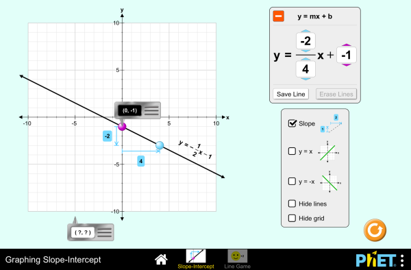 Graphing Slope-Intercept (PhET Interactive Simulations)