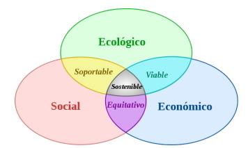 Contaminación y desarrollo sostenible