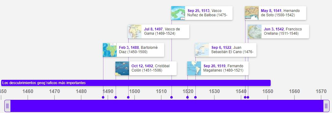 Los descubrimientos geográficos más importantes (Timetoast timeline) -  Didactalia: material educativo