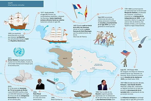 Haití. Una historia convulsa