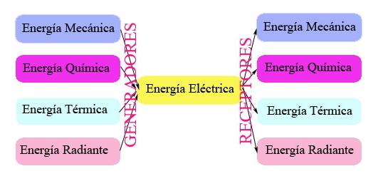 Energía eléctrica - 1º Bach
