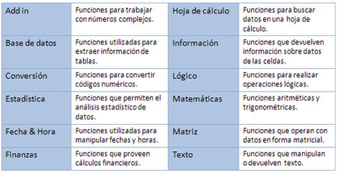 Funciones de las hojas de cálculo