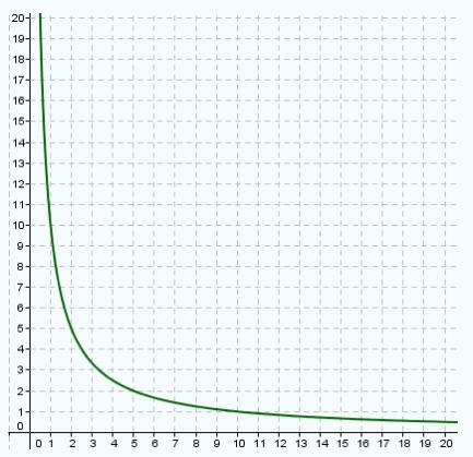 Interpretación gráfica de una proporción inversa