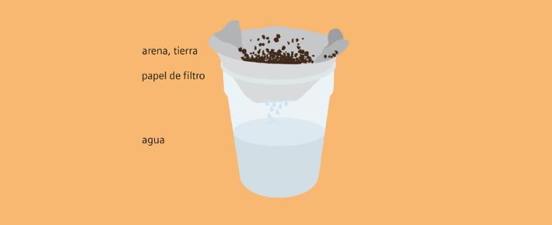Purificación del agua mediante un filtro. Experimento de Medio Ambiente para niños de 4 a 7 años