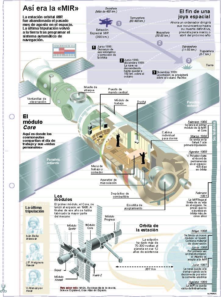 Estación Espacial MIR. Láminas de El Mundo