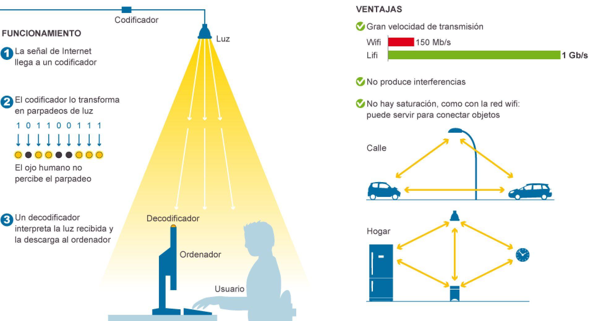 LiFi: La conexión 100 veces más rápida que el WiFi