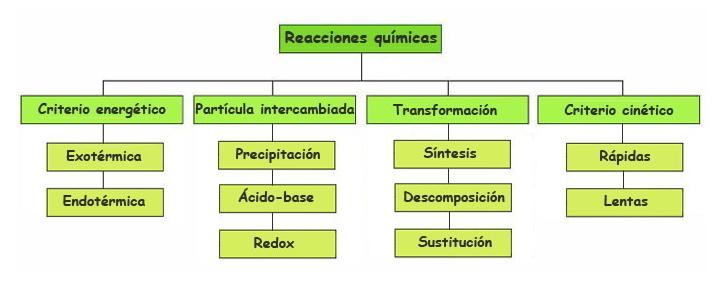 Tipos de reacciones químicas - 1º Bach