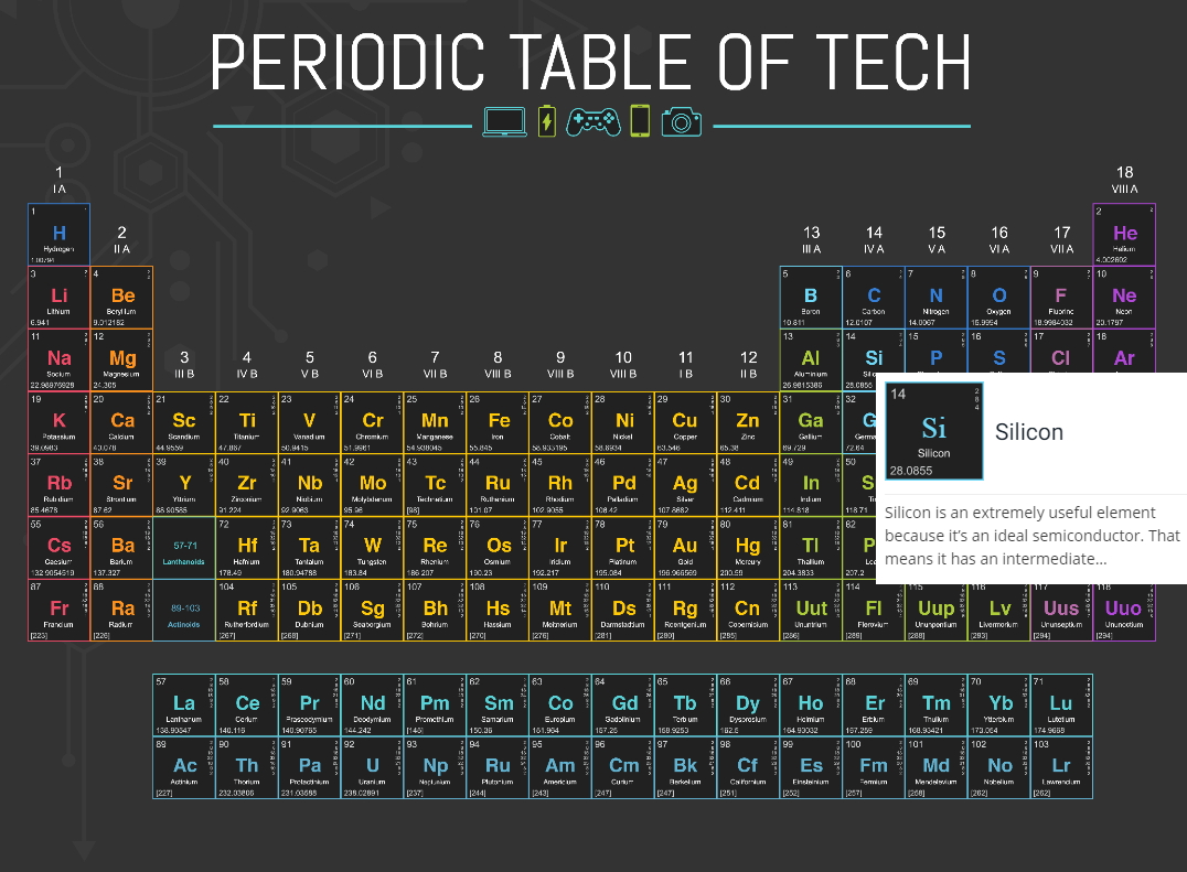 Periodic Table of Tech (The Beacon)